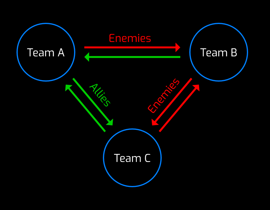 Teams can have a Diplomacy set, and the Diplomacy between other teams calculates a Relation.