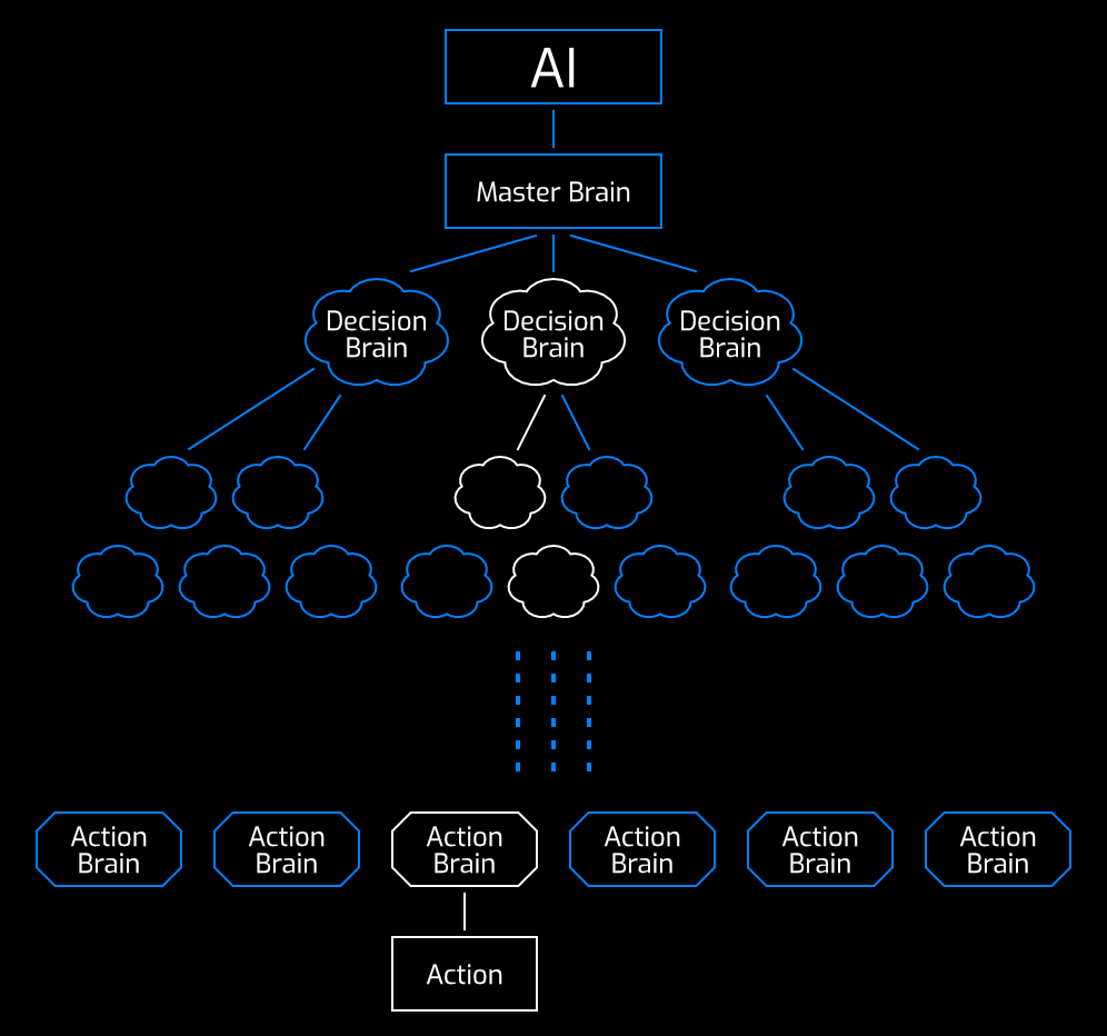 The Tree of Brains of the AI system with the all-mighty Master Brain on top.
